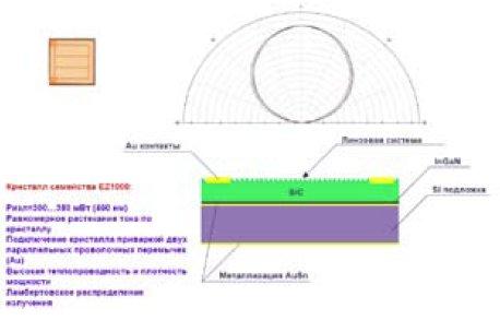Схема кристалла Cree EZ1000 семейства EZBright